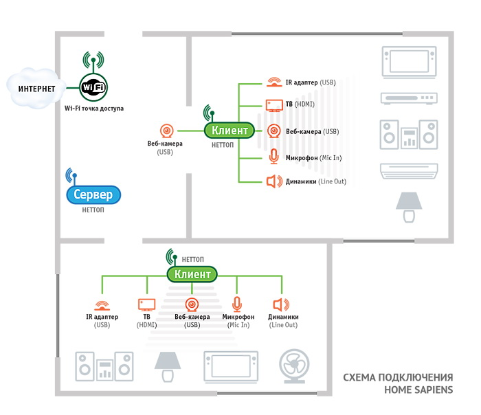 Схема управления прибором