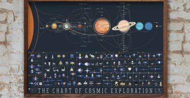 Pop Chart Lab: подробная история исследования космоса в графическом постере