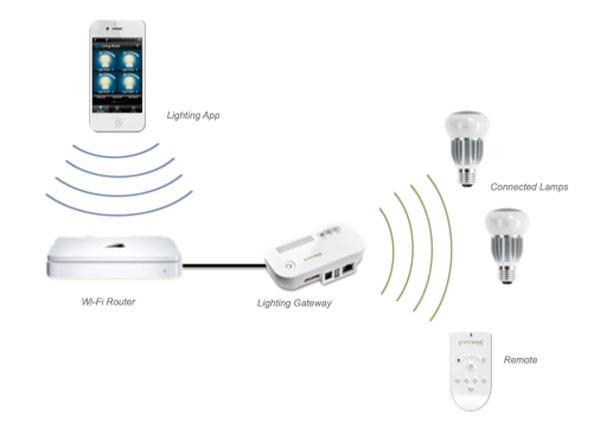 Схема управления освещением через смартфон